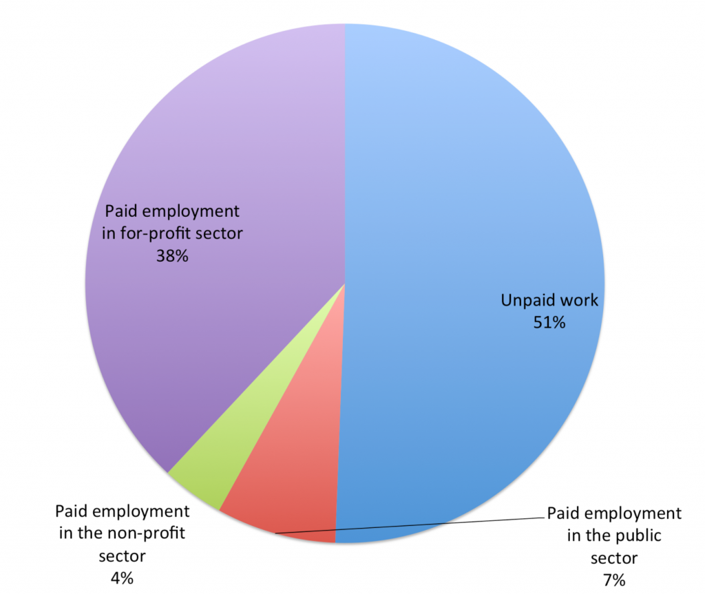 Unpaid work in the US is rife. Working for free accounts for 51% of the employment market (2013 data)